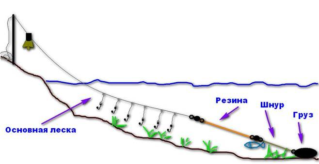Удочка резинка для рыбалки как сделать