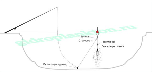 Схема поплавочной удочки на толстолоба