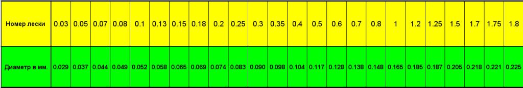 Таблица размеров рыболовных лесок
