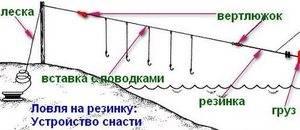 Донка резинка на судака