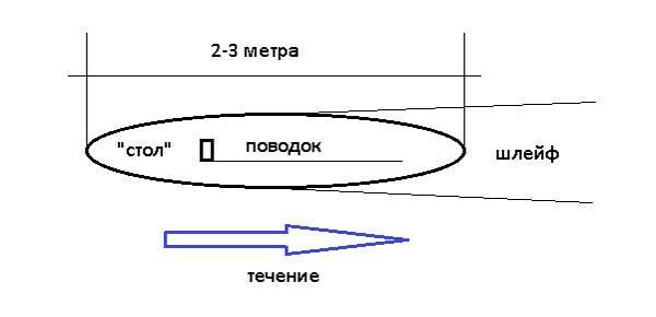 длина поводка
