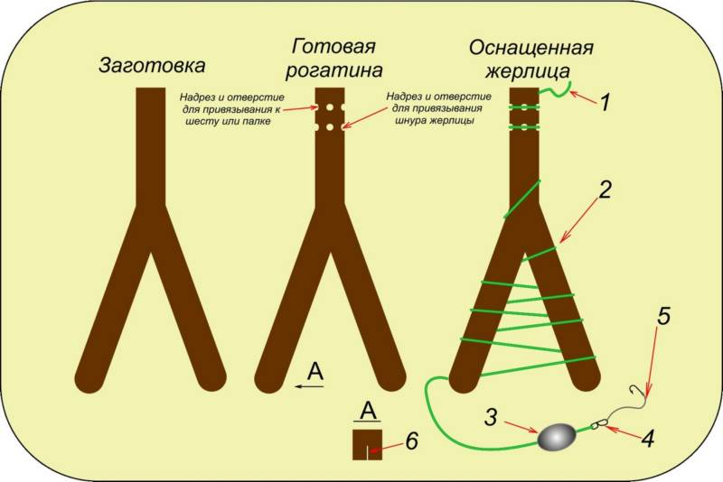 Процесс изготовления жерлицы