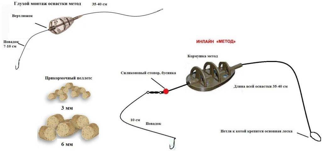 Фидерная оснастка на карпа метод