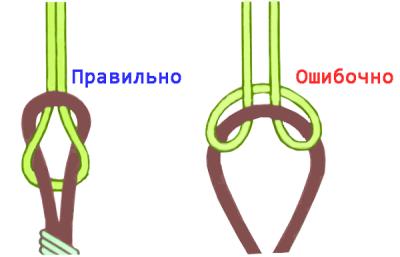 Вязка узлов