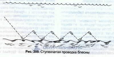 Спиннинговые проводки