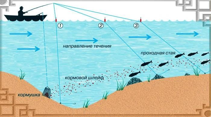 Движение удочки в воде