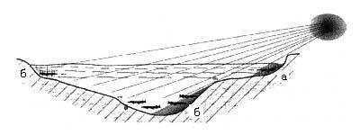 Рис.2. Позиция хищника относительно солнца.