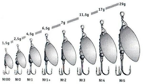Рисунок 2: Размерный и весовой ряд блесен MEPPS Aglia long