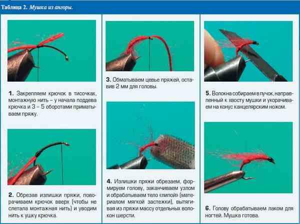 Как сделать мушки для рыбалки