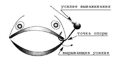 Рисунок - вырывающее усилие при ловле на жесткую оснастку