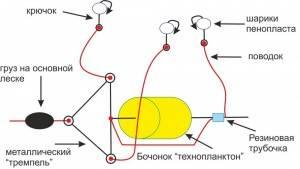 Ловля толстолобика на технопланктон: особенности этой приманки
