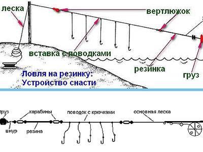 Снасть резинка для рыбалки
