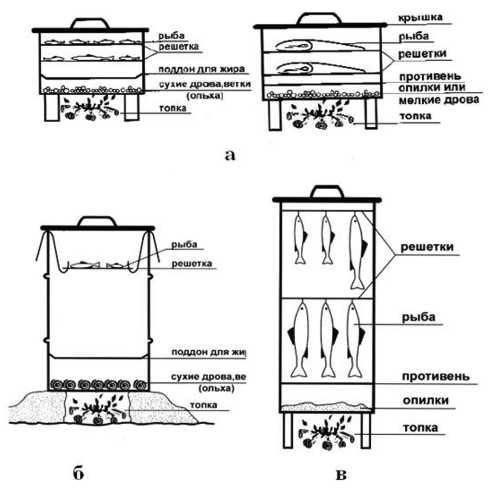 Конструкции коптилен (горячее копчение рыбы)